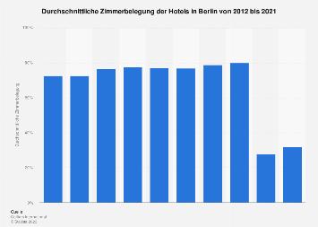 Zimmerbelegung der Hotels in Berlin bis 2017
