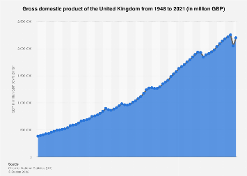 United Kingdom: gross domestic product (GDP) 2000 to 2017