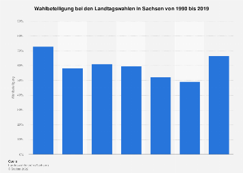 Wahlbeteiligung bei den Landtagswahlen in Sachsen bis 2019