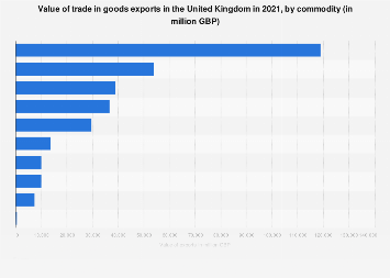 United Kingdom (UK): Largest export commodities 2017