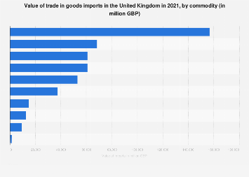 United Kingdom: largest import commodities 2017