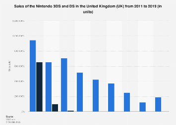 Nintendo 3DS and DS gaming devices: unit sales in the United Kingdom (UK) 2011-2017