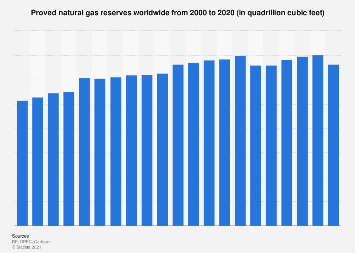 Natural gas - proved reserves worldwide 2000-2016