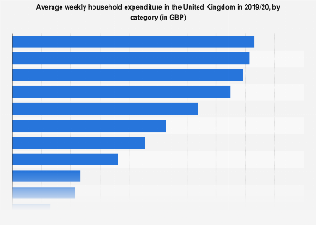 Average UK weekly household expenditure 2017, by category