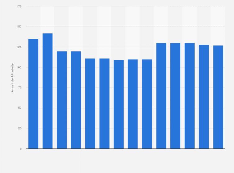 Suhrkamp - Mitarbeiter 2018 | Statista