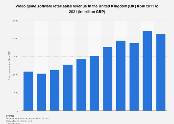 Video game retail sales revenue in the United Kingdom (UK) 2011-2017