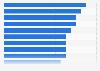 Millennials: social network usage termination 2012