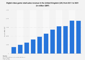 Digital video game sales revenue in the United Kingdom (UK) 2011-2017