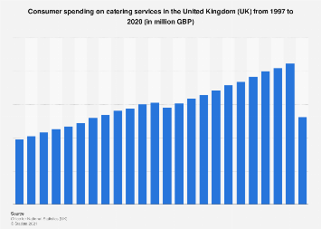 Consumer expenditure on catering services in the United Kingdom (UK) 1997-2017