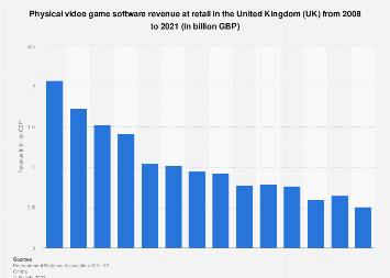 Physical video game software revenue in the United Kingdom (UK) 2008-2017