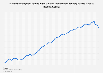 United Kingdom (UK): Monthly employment figures 2017-2019