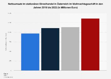 Weihnachtsumsatz im stationären Einzelhandel in Österreich bis 2019
