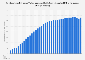 Twitter: number of monthly active users 2010-2018