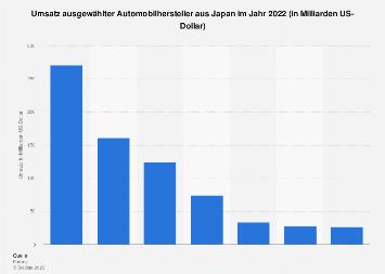 Umsatzstärkste japanische Automobilhersteller in 2018