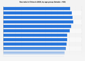 Sex ratio in China 2017, by age group