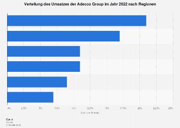 Umsatz der Adecco Group nach Regionen 2017