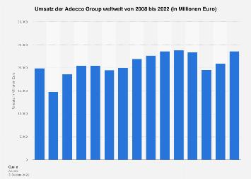 Umsatz der Adecco Group bis 2017