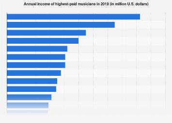 Highest-paid musicians 2018 | Statista