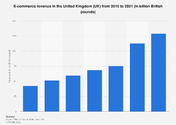 E-commerce sales in the United Kingdom (UK) 2014-2017