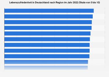 Umfrage in Deutschland zur regionalen Lebenszufriedenheit 2017