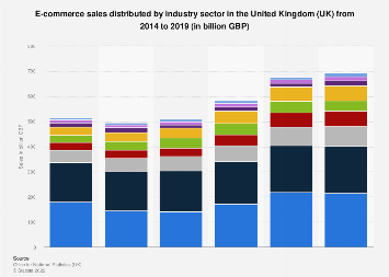 E-commerce sales revenue in the United Kingdom (UK) 2014-2017, by industry sector