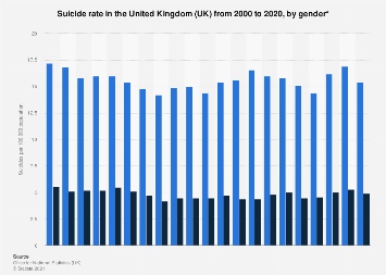 United Kingdom (UK): Suicide rate 2000-2017, by gender