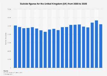 United Kingdom (UK): Suicide figures 2000-2017