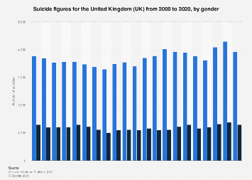 United Kingdom (UK): Suicide figures 2000-2017, by gender