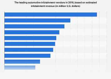 Leading automotive infotainment vendors 2016