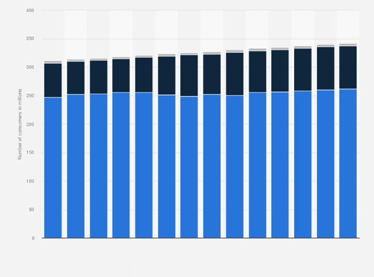 Hot Dog Sales Statistics