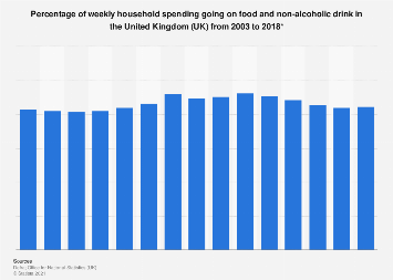 Food & drink share of weekly household spending in the United Kingdom (UK) 2003-2017
