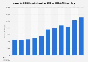 KION Group - Umsatz bis 2017