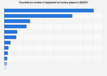 Countries ranked by number of ice hockey players 2017/18