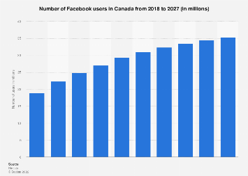 Canada: number of Facebook users 2012-2021