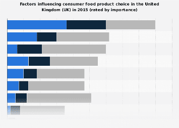 Food shopping: Factors influencing consumer product choice in the United Kingdom 2015