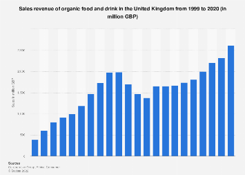 Organic food and drink sales revenue in the United Kingdom 1999-2016