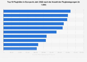 Größte Flughäfen in Europa nach Flugbewegungen 2017