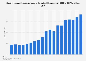 Free-range egg sales revenue in the United Kingdom 1999-2016