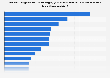 MRI units per million: by country 2017