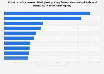 Bollywood: highest grossing movies worldwide
