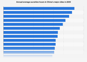 Climate in China: annual average sunshine hours in major cities in 2016