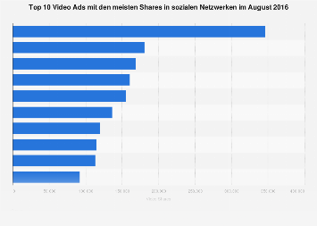 Video Ads mit den meisten Shares in sozialen Netzwerken 2016