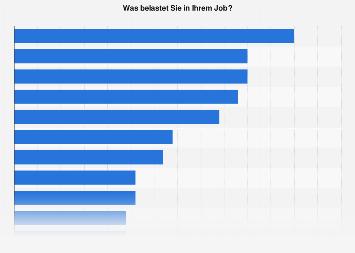 Umfrage zur Art der Belastungen bei der Arbeit in Deutschland 2016