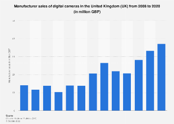 Digital cameras: UK manufacturer sales 2008-2017