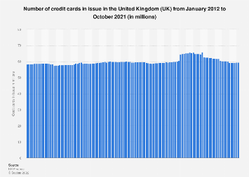 Monthly number of credit cards in issue in the UK 2015-2017