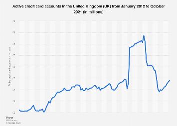 United Kingdom (UK): active credit card accounts 2016-2018