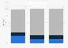 Multi-platform U.S. online audience distribution 2013-2015