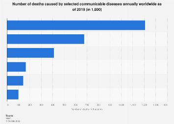 Annual deaths number from communicable diseases 2016
