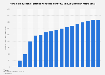Global plastic production 1950-2016