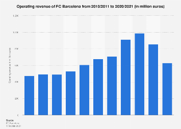FC Barcelona total revenue 2015/16